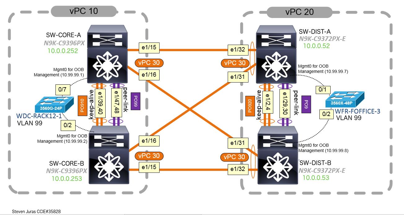 Cisco Nexus 9000 Arp